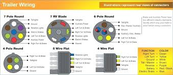 7 wire rv wiring diagram way wiring diagrams heavy haulers resource 7 wire rv wiring diagram diagrams 7 blade wiring diagram plug ford 7 pin rv trailer