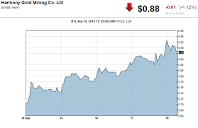 Slw Stock Quote Cool Gold SilverMining Shares Rise With Price Of Precious Metals