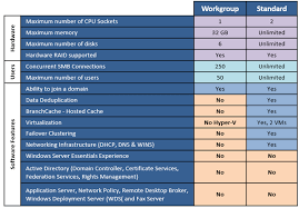 Windows Server 2012 Vs 2012 R2 Comparison Chart Windows Storage Server 2012 R2 Is Coming Soon And Here Are
