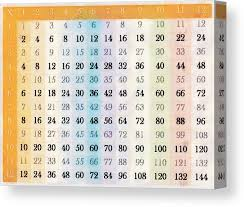 1 To 12 Times Tables Chart 1 Canvas Print