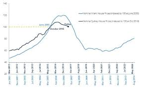 Sydney House Prices Chart 2018 One Chart Property Investors Wont Want To See Chad Slater