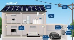 how grid connect systems work nz solar power installers Solar Power System Wiring Diagram how solar power works diagram nz wiring diagram for solar power system