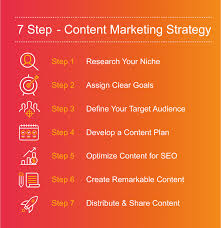 Content Marketing Strategy How To Create An Effective Content Marketing Strategy 7