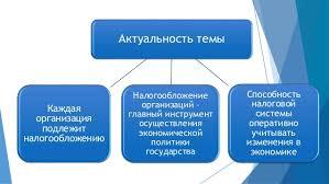 дипломная презентация по налогообложению организации 2 Актуальность темы Каждая организация подлежит налогообложению
