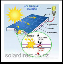 solardirect solar power and photovoltaics auckland nz solar panel diagram showing indepth workings of how electricity is generated