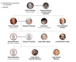 Royal Family Tree Of The British Monarchy House Of Windsor
