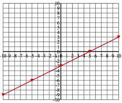 what method can be used to find the zero of a linear function