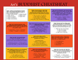buddhist cheat sheet buddhist cheatsheet newbuddhist