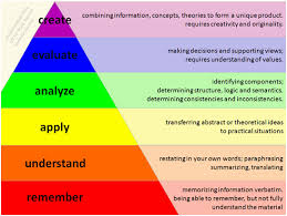 revised bloom s taxonomy chart accessed at thepulse spot 2016 03 01 archive html