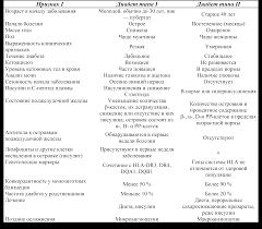Голосовые кодеки САХАРНЫЙ ДИАБЕТ Реферат Сахарный диабет