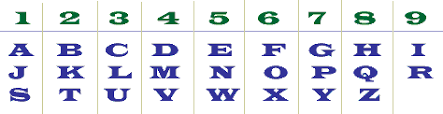 Arithmancy Numerology Chart To Calculate Character Heart