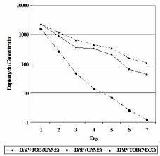 Cureus Daptomycin Tobramycin Cement Beads Have Lethal