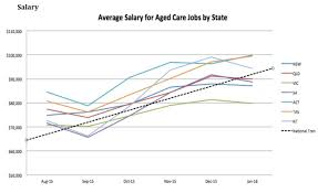 there s a boom under way in aged care jobs but all the wages are the average salary across aged care workers in of 83 326 incorporates all aged care jobs including trainees clerical jobs personal care