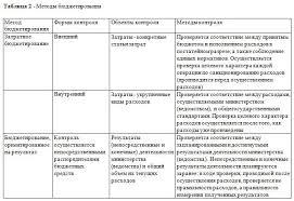 Государственный финансового контроль в РК Финансовый контроль в РК Методы бюджетирования