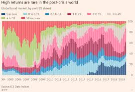 Bond Market Live Chart Fractional Reserve Banking And Potential Trouble In The Bond
