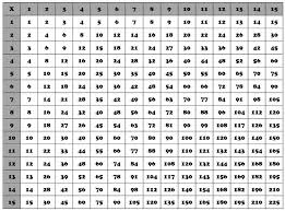 Multiplication Tables 1 10 X Table Charts Ohye Mcpgroup Co