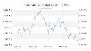 Huf To Inr Chart 7 99 Huf To Inr Exchange Rate Live 1 91 Inr Hungarian