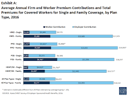 exhibit a average annual firm and worker premium contributions and total premiums for covered workers