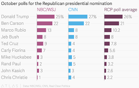 October Polls For The Republican Presidential Nomination