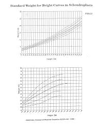 Achondroplasia Growth And Motor Milestones Charts