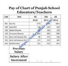New Pay Chart 2018 Pay Chart Of Punjab School Teachers 2018 Salary Increases