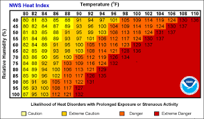 Humiture Chart Is It Too Hot To Exercise Outside Heat Index Chart
