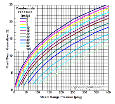 Steam Condensate Temperature Chart Flash Steam Generation Imperial Units Psig