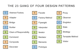 Design Patterns Gang Of Four Cool The 48 Gang Of Four Design Patterns The 48 Gang Of Four De Flickr