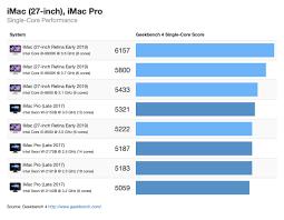 Apple Brix Chart Benchmarks For The New 2019 Imac Chart Iatkos Inside