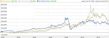 20 Year Silver Chart Precious Metals Investment Comparison Charts Gold Platinum