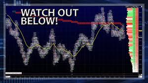 Nasdaq Chart Investing Trump Increases China Tariffs By 10 Nasdaq Drops 238