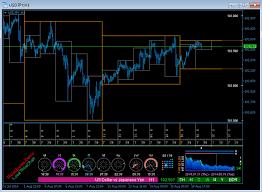 Value Chart Indicator Mt5 Local Time Chart Mt5 Indicator Metatrader Diary