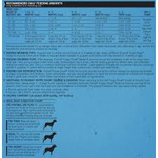 Purina Puppy Chow Food Chart Best Picture Of Chart