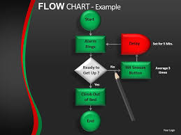 Flow Chart Powerpoint Presentation Flow Chart Powerpoint Presentation Slides Db Powerpoint