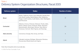 Florida Hospital Organizational Chart State Prisons And The Delivery Of Hospital Care The Pew
