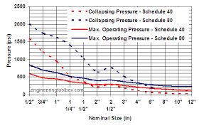 Cpvc Pipes Operating And Collapsing Pressure Ratings