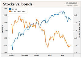 Bond Market Today Chart As Stocks Rebound Bond Market Flashes A Dire Warning