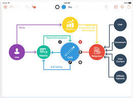 3 Powerful Ipad Apps For Creating Diagrams And Flowcharts