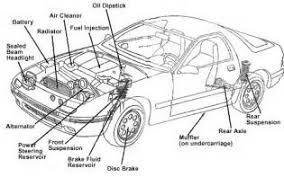 similiar basic car parts diagram keywords basic car parts car engine parts car parts s car parts diagram