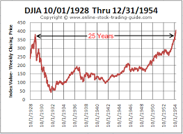 1930 Stock Market Chart 25 Particular After Market Stock Chart