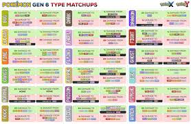 Type Coverage Chart