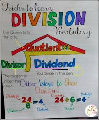 Verb Anchor Chart 4th Grade Just 23 Totally Perfect 4th Grade Anchor Charts Weareteachers