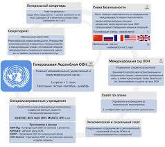 Организация Объединённых Наций Википедия un system russian svg