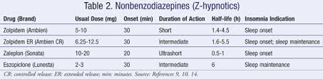 Half Life Of Benzodiazepine Chart Benzos Half Life Chart