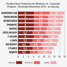 what is a small office. Brilliant Office Kaspersky Small Office Security Product Swept The Board Getting Six Out Of  Marks In All Three Test Categories U2013 Protection Performance And Usability And What Is A A