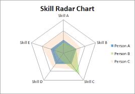 Radar Chart Illustrator Skill Radar Chart Radar Chart Chart Design Chart