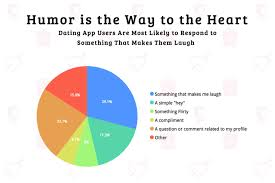 Pie Chart Showing What Dating App Users Are Most Likely To