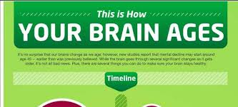 Memory Loss Charts How Your Brain Ages