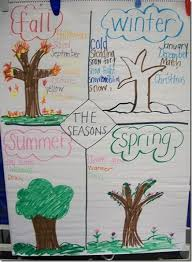 Seasons Chart Kindergarten Make A To Do List January Of What They Want To Do Through
