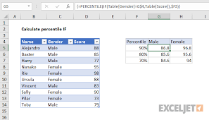 Excel Percentile Chart Excel Formula Percentile If In Table Exceljet